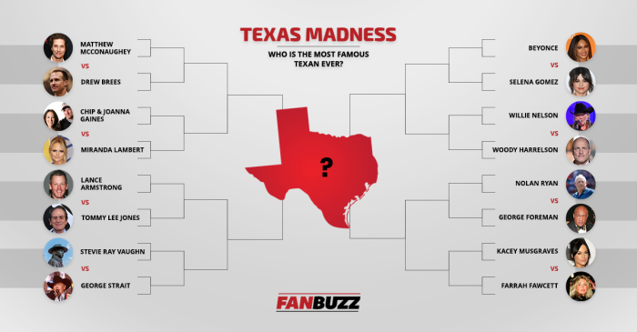 Texas Madness: Let's Find the Most Famous Texan Ever
